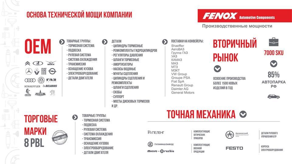 О компании FENOX